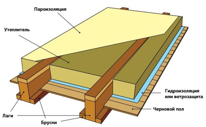 как утепліть потолок дома
