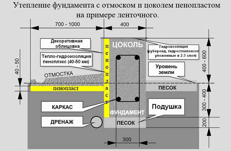 как сделать гидроизоляцию фундамента правильно