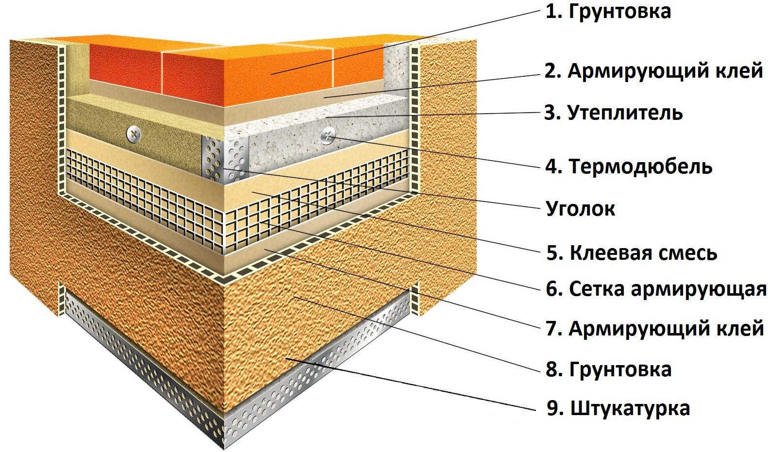 что нужно для утепления стен пенопластом