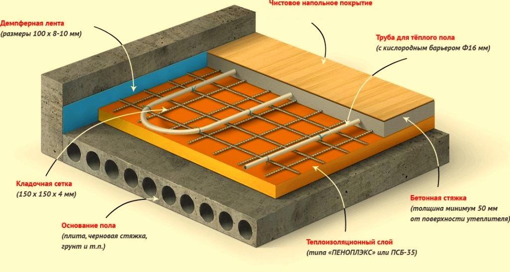 как утеплить бетонный пол под стяжку