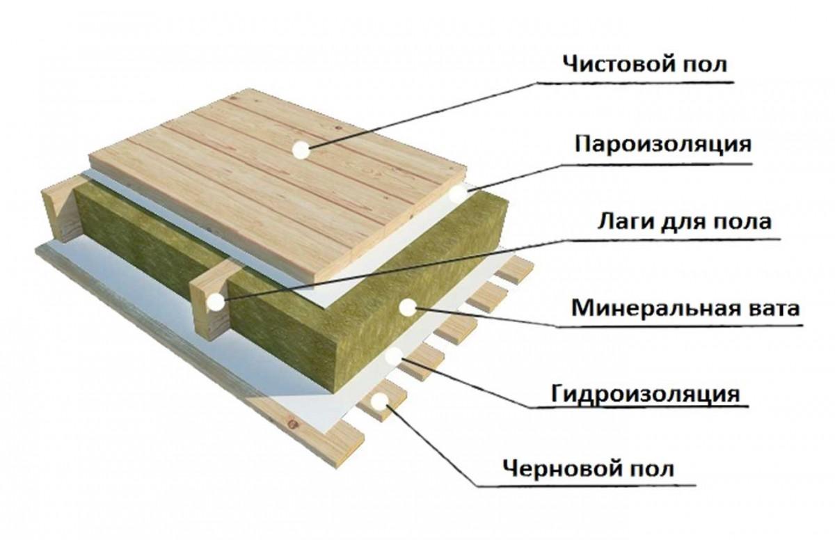 как утеплить деревянный пол по лагам